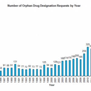 Going Strong! Orphan Drug Approvals and Designations Skyrocketed in 2017, While Orphan Drug Designation Requests Dipped Slightly