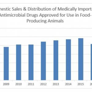 Report on Antimicrobial Drugs for Sale in Food-Producing Animals: Downward Trend Holds; 10 Year Low