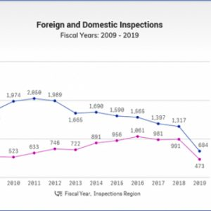 Just the Stats, Ma'am: FDA Increases Inspections in Foreign Countries, Resulting in a Higher Rate of Enforcement Actions than Imposed on U.S. Facilities