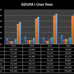 GDUFA II User Fees: They Saved Paradise and Put Up a Parking Lot